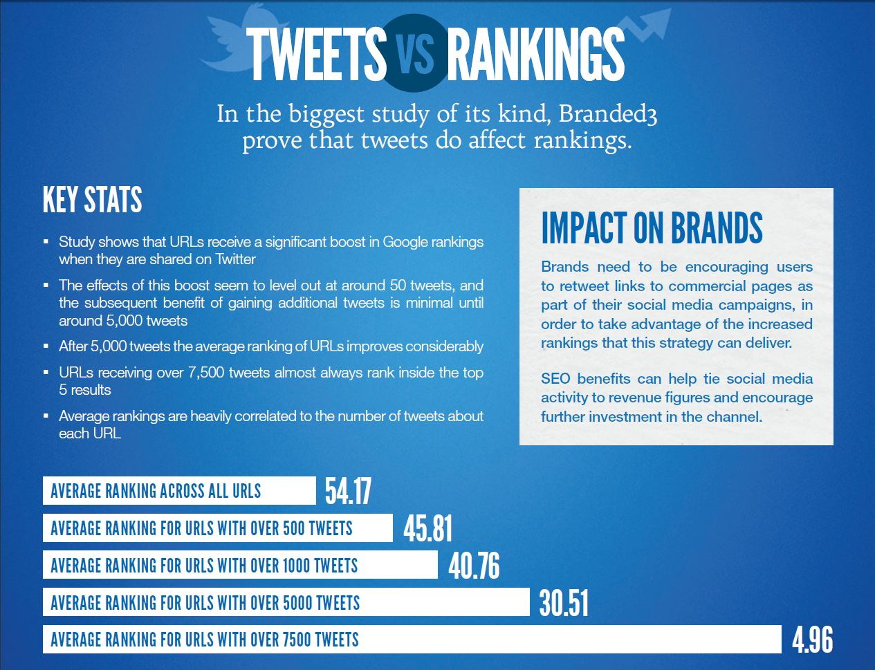 Tweets vs Rankings, How twitter affects Google ranking - Mike Jeffs