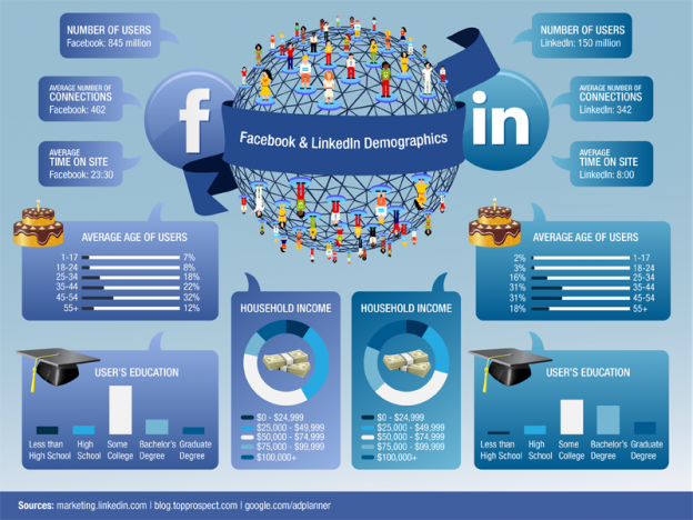 Infographic-20-Compelling-Reasons-to-Spend-Less-Time-on-Facebook-and-More-Time-on-LinkedIn