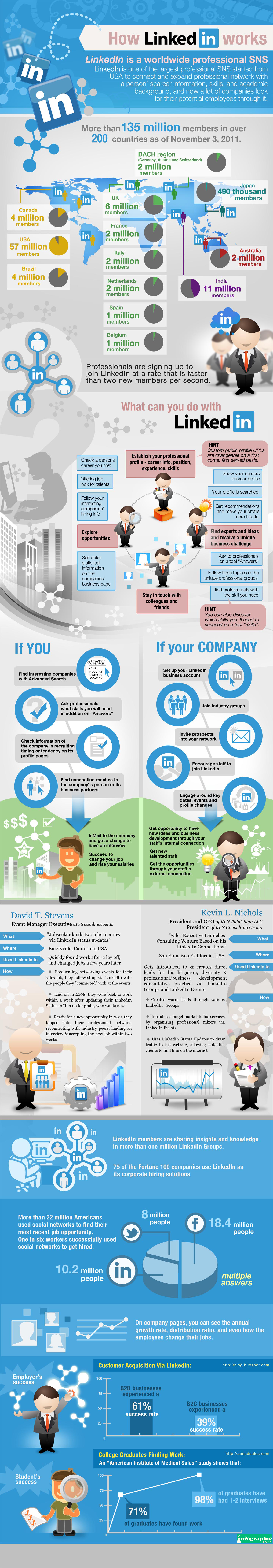 How LinkedIn Works [infographic]