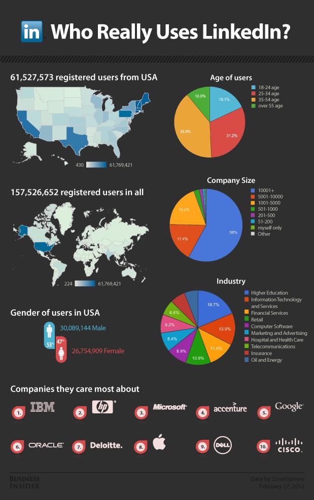 Who Uses LinkedIn - Mike Jeffs Online Marketing Blog