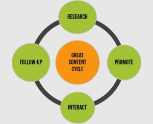 Great Content Cycle - Mike Jeffs