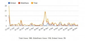 Slideshare stats October - December 2012 - Mike Jeffs