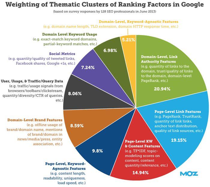 Weighting of Ranking Factors - Moz.
